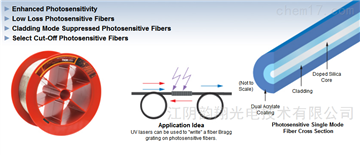 Thorlabs光敏單模光纖