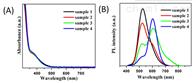 量子点油溶性Cu,Mn共掺杂 量子点 光转换材料