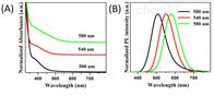 量子点油溶性Cu掺杂ZnInS 量子点PL500nm--700nm