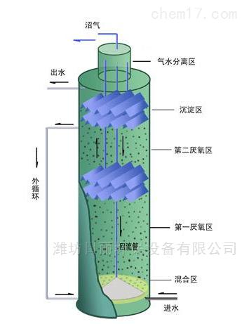 江苏哪家ic厌氧反应器优质