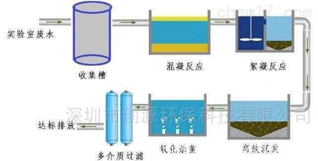 实验室废水处理设备工艺流程