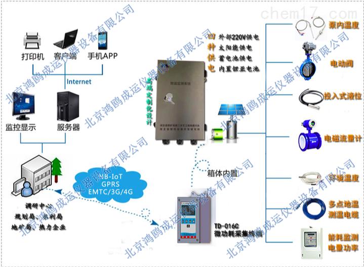 地热井监测系统