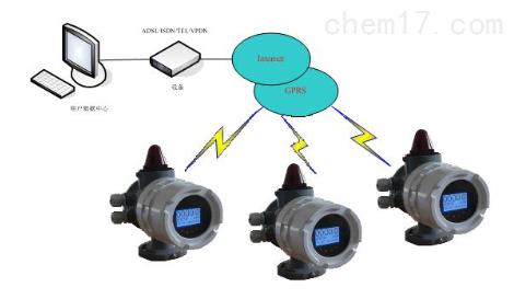 一体式电磁流量计(GPRS无线远程监控功能)