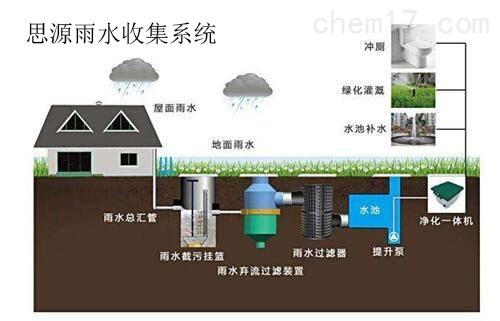 浅谈雨水收集系统对于城市绿化的应用实效