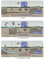 DN200-DN1600管網靜拉碎裂管法修複