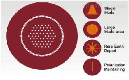 掺镱双包层光子晶体光纤