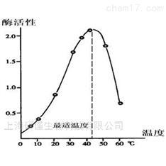 组蛋白甲基化磷酸化乙酰化检测实验