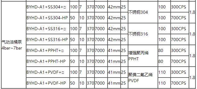 气动油桶泵参数表