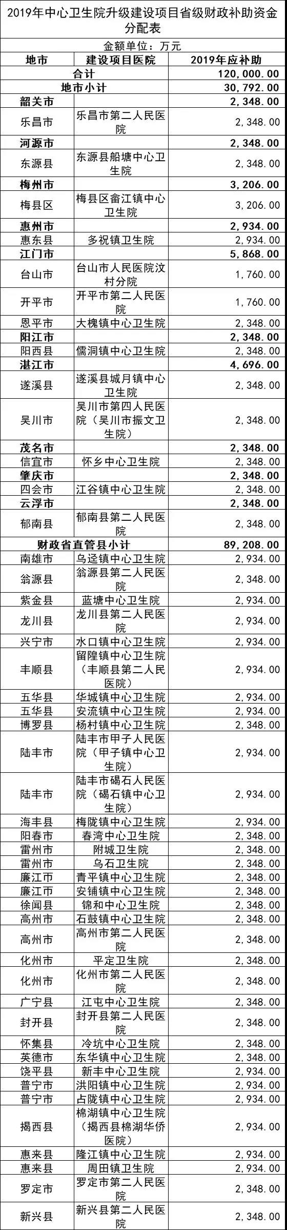2019年县级公立医院升级建设项目绩效目标表