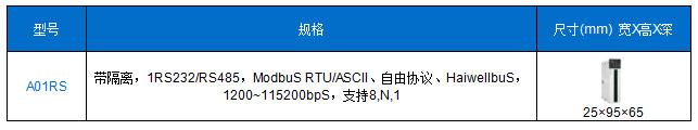 A系列卡片PLC-通讯扩展模块型号列表