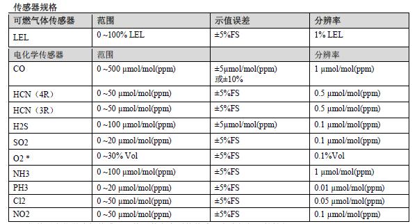 传感器规格一览表
