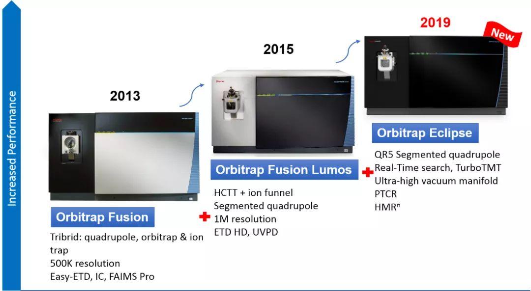创新巅峰之作全能型Orbitrap Eclipse三合一质谱仪
