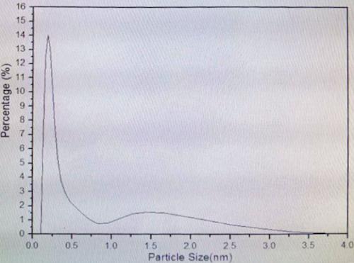 纳米氧化铝粉末微射流均质后的粒径分布图