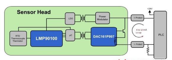 图1:典型的温度变送器方块图