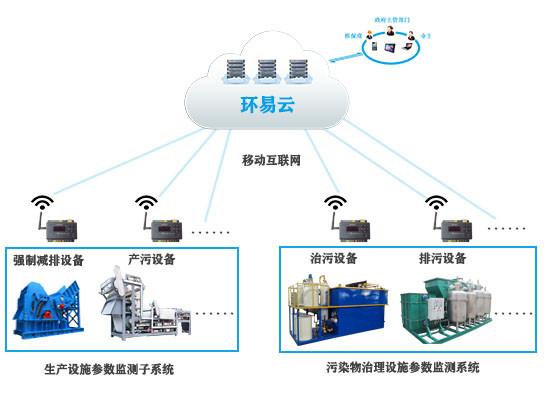分表计电监控系统平台