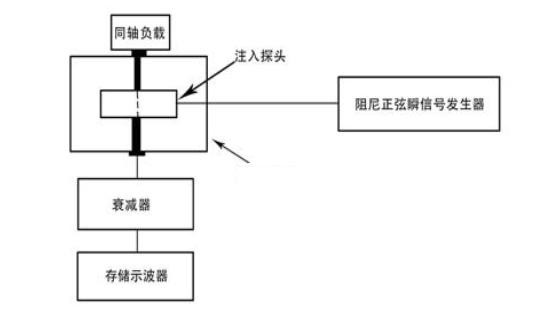 CS115电流探头校准图