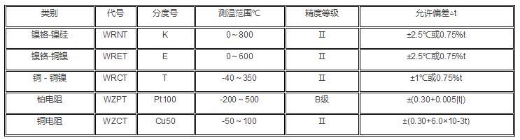热电阻量程