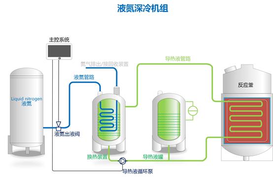 液氮低溫機組-液氮低溫反應釜