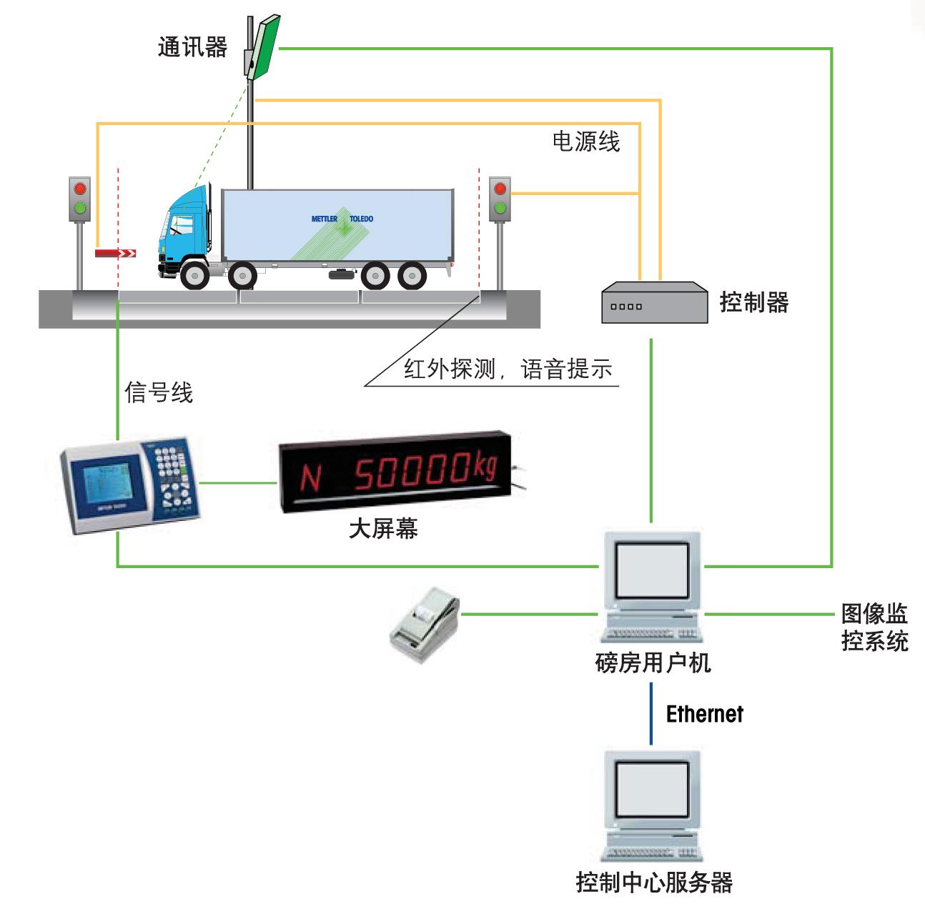 上海本熙科技将联合广西海关出手称重解决方案