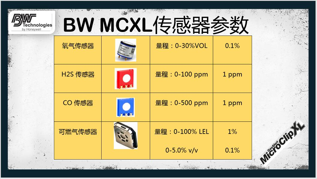 BW四合一检测仪传感器参数