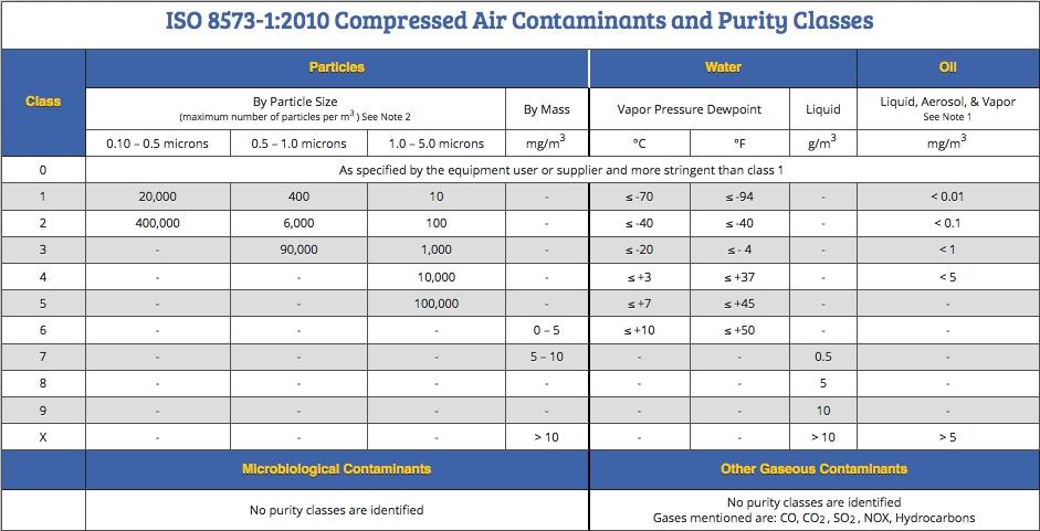 ISO8573-2010压缩空气等级标准