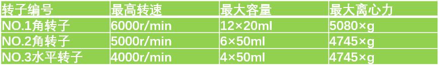 医用台式离心机XZ-6G转子参数