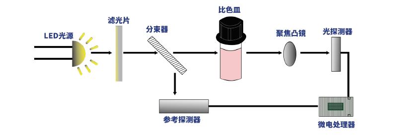 哈纳铁离子检测仪