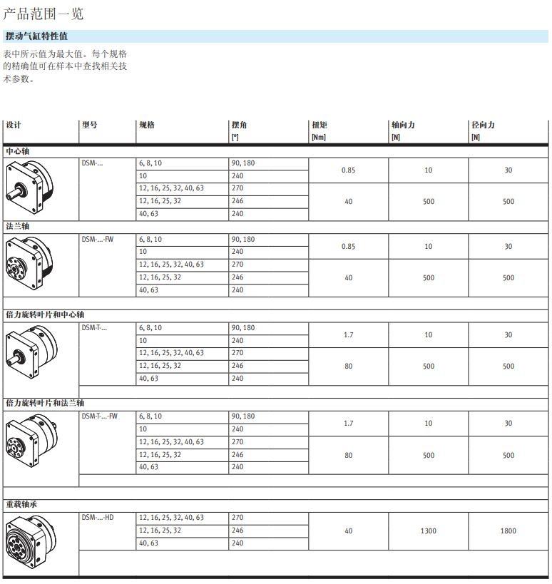 DSM- 12- 270P:LINKS现货快速报价资料
